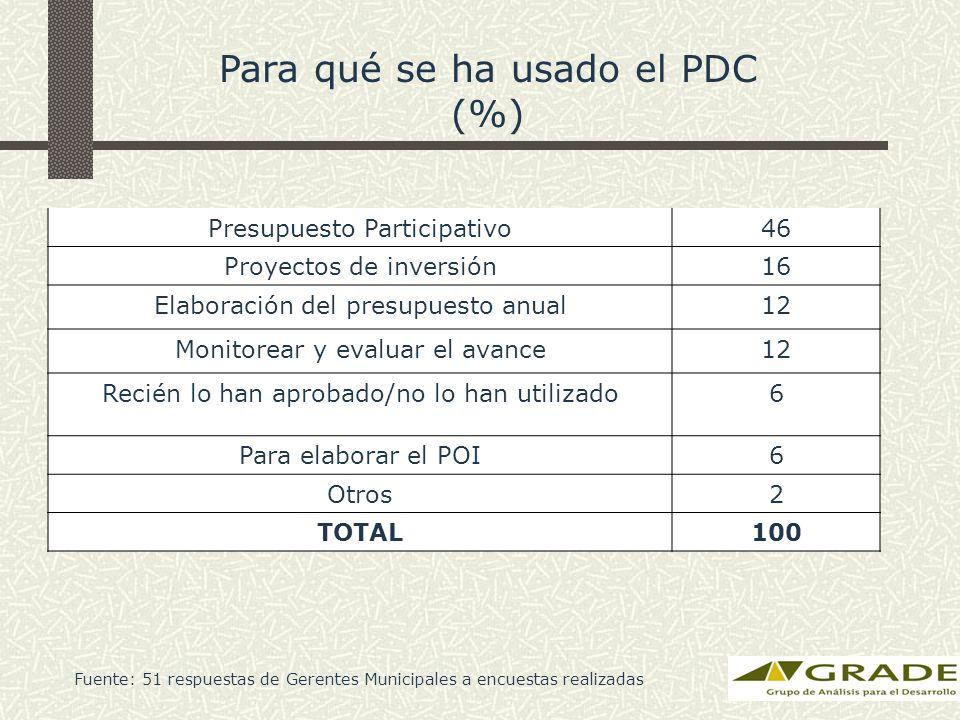 Para qué se ha usado el PDC (%) Presupuesto Participativo46 Proyectos de inversión16 Elaboración del presupuesto anual12 Monitorear y evaluar el avanc