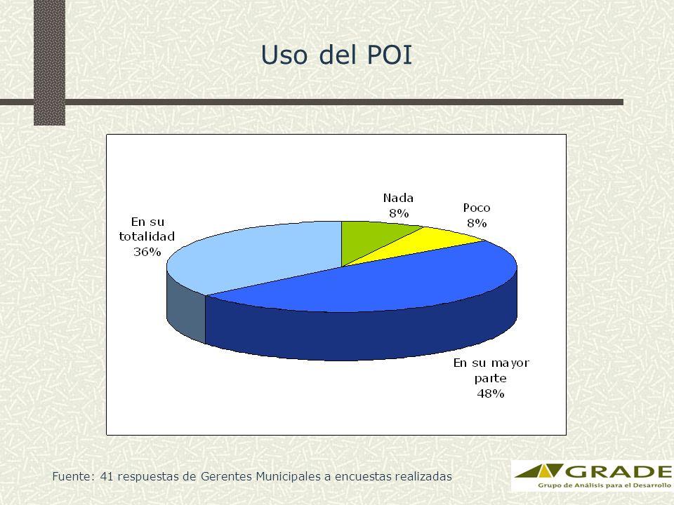 Uso del POI Fuente: 41 respuestas de Gerentes Municipales a encuestas realizadas