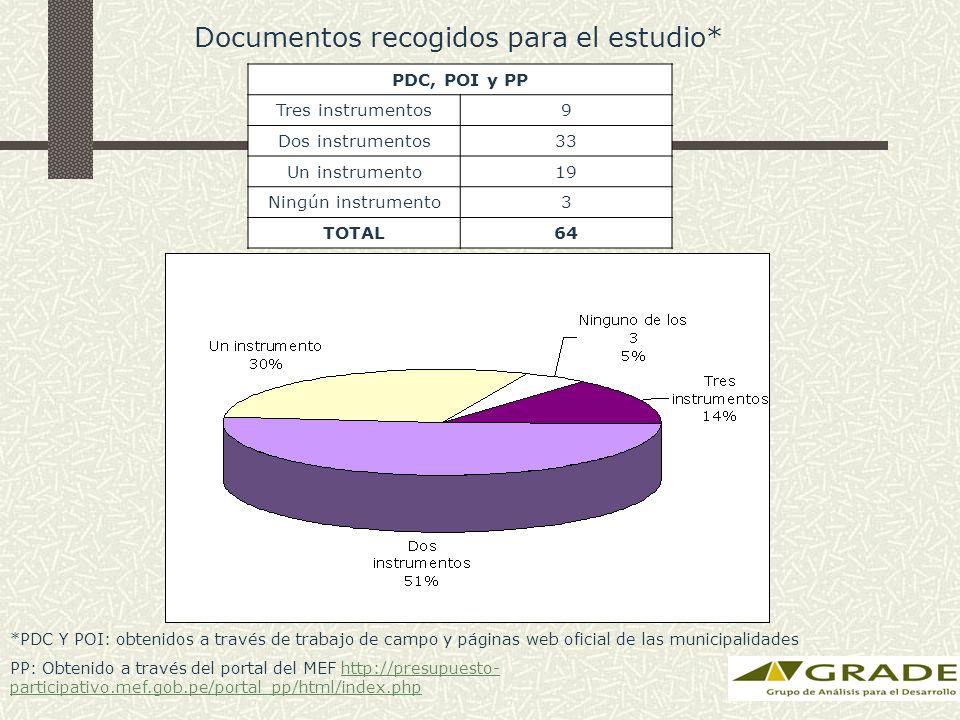 PDC, POI y PP Tres instrumentos9 Dos instrumentos33 Un instrumento19 Ningún instrumento3 TOTAL64 Documentos recogidos para el estudio* *PDC Y POI: obtenidos a través de trabajo de campo y páginas web oficial de las municipalidades PP: Obtenido a través del portal del MEF http://presupuesto- participativo.mef.gob.pe/portal_pp/html/index.phphttp://presupuesto- participativo.mef.gob.pe/portal_pp/html/index.php