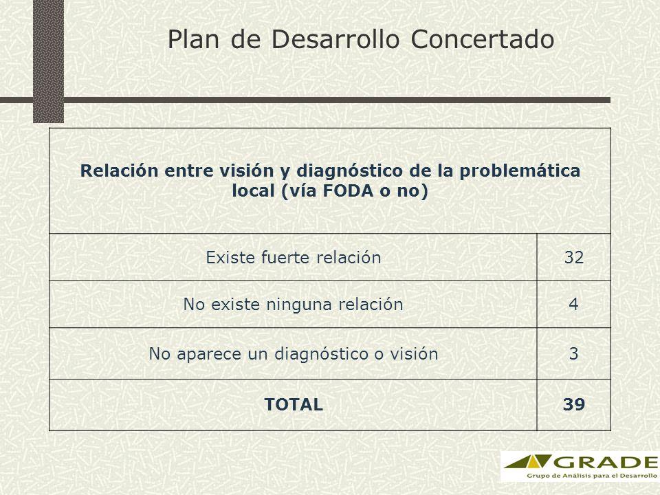 Plan de Desarrollo Concertado Relación entre visión y diagnóstico de la problemática local (vía FODA o no) Existe fuerte relación32 No existe ninguna relación4 No aparece un diagnóstico o visión3 TOTAL39