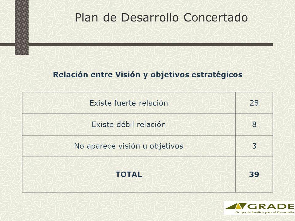 Plan de Desarrollo Concertado Relación entre Visión y objetivos estratégicos Existe fuerte relación28 Existe débil relación8 No aparece visión u objetivos3 TOTAL39