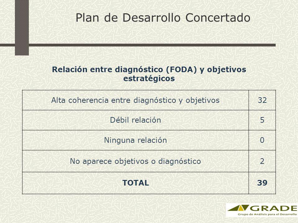Plan de Desarrollo Concertado Relación entre diagnóstico (FODA) y objetivos estratégicos Alta coherencia entre diagnóstico y objetivos32 Débil relación5 Ninguna relación0 No aparece objetivos o diagnóstico2 TOTAL39