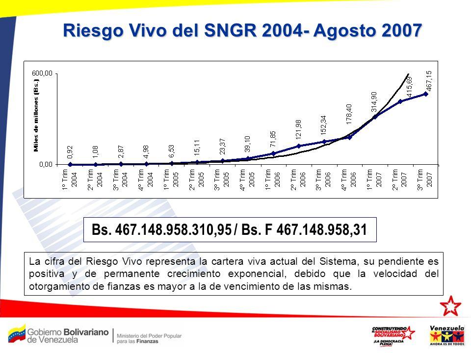 Riesgo Vivo del SNGR 2004- Agosto 2007 Bs. 467.148.958.310,95 / Bs. F 467.148.958,31 La cifra del Riesgo Vivo representa la cartera viva actual del Si
