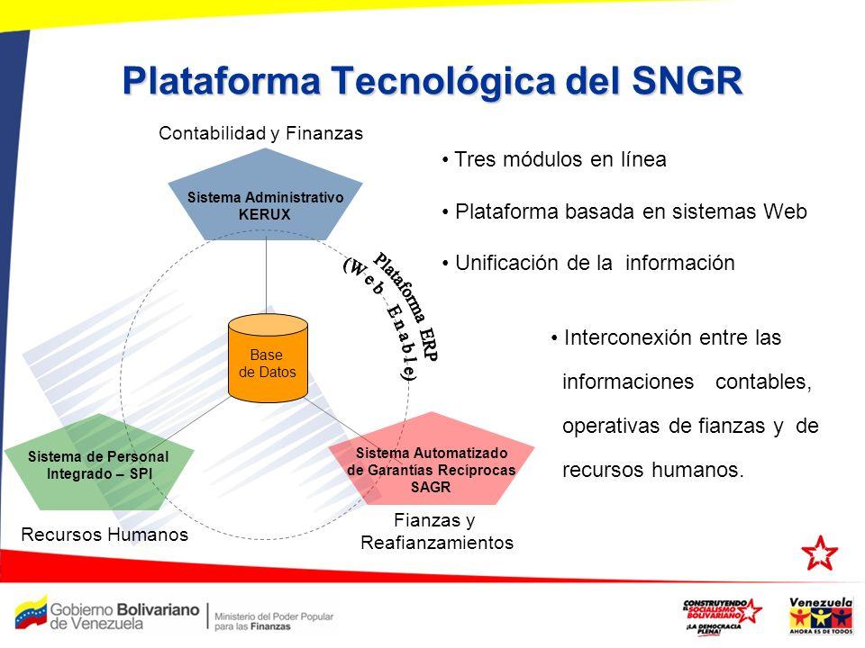 Plataforma Tecnológica del SNGR Base de Datos Sistema Administrativo KERUX Sistema Automatizado de Garantías Recíprocas SAGR Sistema de Personal Integ
