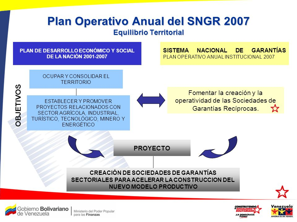 Plan Operativo Anual del SNGR 2007 Equilibrio Territorial OCUPAR Y CONSOLIDAR EL TERRITORIO Fomentar la creación y la operatividad de las Sociedades d