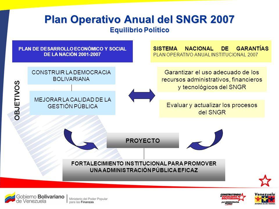 Plan Operativo Anual del SNGR 2007 Equilibrio Político CONSTRUIR LA DEMOCRACIA BOLIVARIANA Garantizar el uso adecuado de los recursos administrativos,