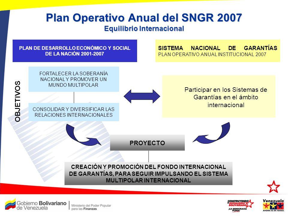 Plan Operativo Anual del SNGR 2007 Equilibrio Internacional FORTALECER LA SOBERANÍA NACIONAL Y PROMOVER UN MUNDO MULTIPOLAR Participar en los Sistemas