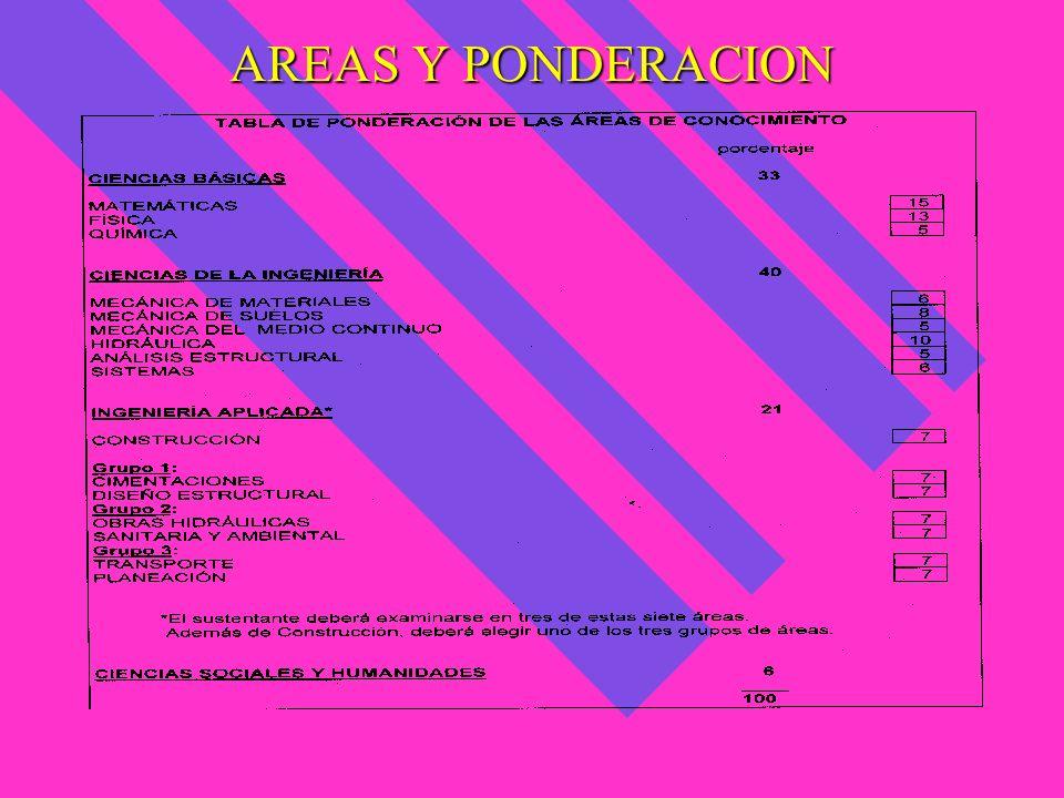 AREAS Y PONDERACION