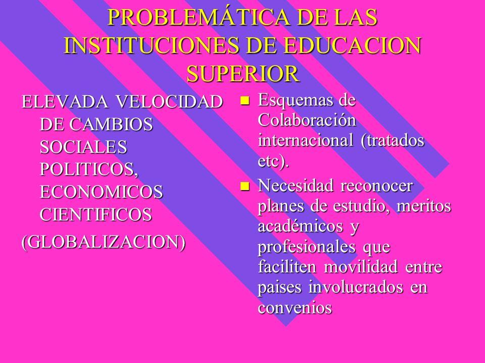 PROBLEMÁTICA DE LAS INSTITUCIONES DE EDUCACION SUPERIOR ELEVADA VELOCIDAD DE CAMBIOS SOCIALES POLITICOS, ECONOMICOS CIENTIFICOS (GLOBALIZACION) Esquem