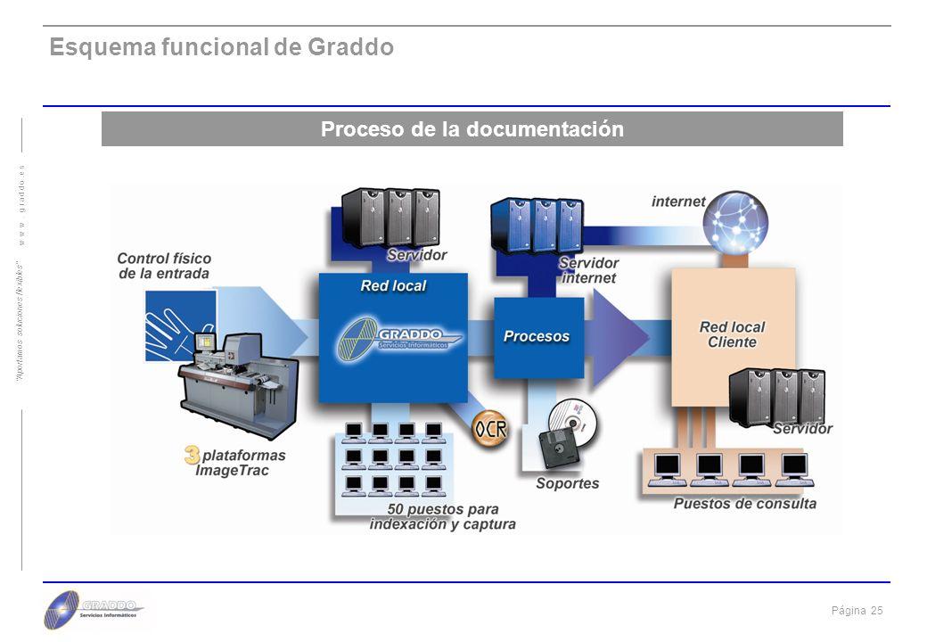 Página 24 w w w. g r a d d o. e s Aportamos soluciones flexibles Servicios Especializados Bases de Datos Documentales Características Principales desa