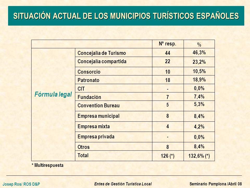 SITUACIÓN ACTUAL DE LOS MUNICIPIOS TURÍSTICOS ESPAÑOLES Nº resp.
