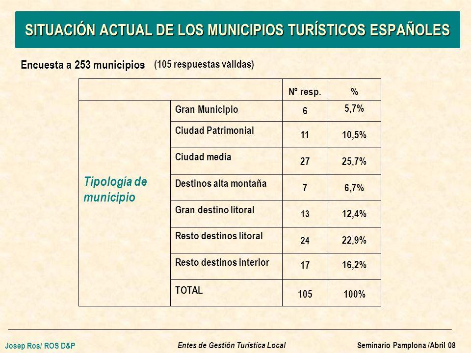 SITUACIÓN ACTUAL DE LOS MUNICIPIOS TURÍSTICOS ESPAÑOLES Encuesta a 253 municipios (105 respuestas válidas) Nº resp.% Tipología de municipio Gran Municipio 6 5,7% Ciudad Patrimonial 1110,5% Ciudad media 2725,7% Destinos alta montaña 76,7% Gran destino litoral 13 12,4% Resto destinos litoral 24 22,9% Resto destinos interior 17 16,2% TOTAL 105100% Entes de Gestión Turística Local Josep Ros/ ROS D&P Seminario Pamplona /Abril 08