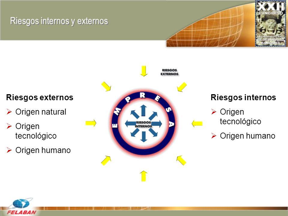 Riesgos internos y externos Riesgos externos Origen natural Origen tecnológico Origen humano Riesgos internos Origen tecnológico Origen humano