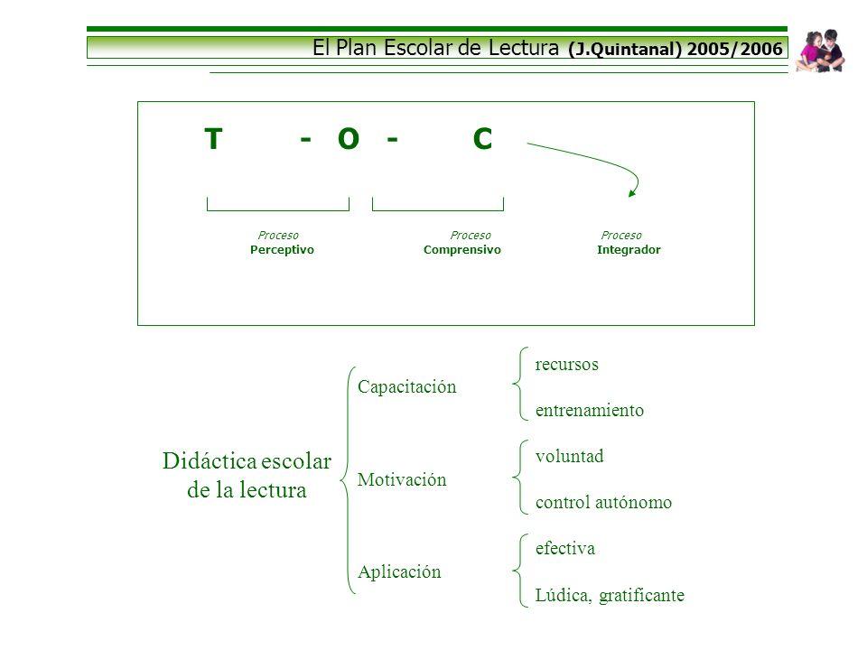 El Plan Escolar de Lectura (J.Quintanal) 2005/2006 Didáctica escolar de la lectura recursos Capacitación entrenamiento voluntad Motivación control aut