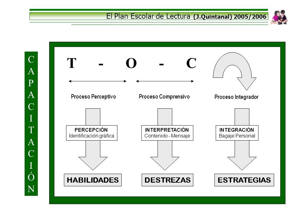 El Plan Escolar de Lectura (J.Quintanal) 2005/2006 T - O - C Proceso PerceptivoProceso Comprensivo PERCEPCIÓN Identificación gráfica INTERPRETACIÓN Co