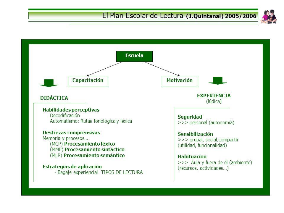 El Plan Escolar de Lectura (J.Quintanal) 2005/2006 Escuela CapacitaciónMotivación Habilidades perceptivas Decodificación Automatismo: Rutas fonológica