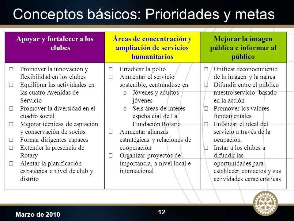 12 Marzo de 2010 Conceptos básicos: Prioridades y metas Apoyar y fortalecer a los clubes Áreas de concentración y ampliación de servicios humanitarios
