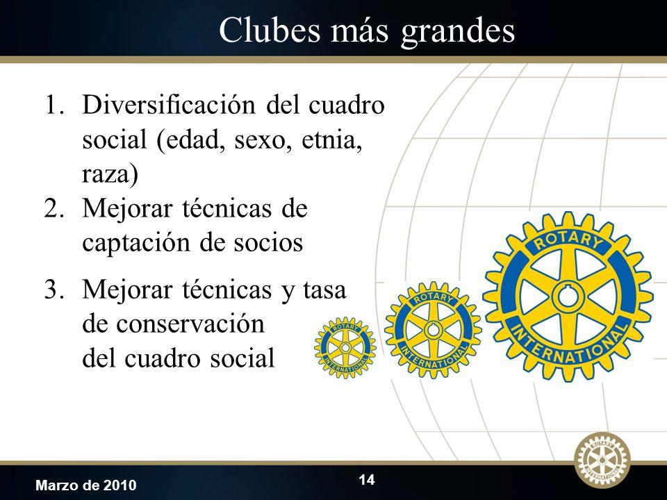14 Marzo de 2010 Clubes más grandes 1.Diversificación del cuadro social (edad, sexo, etnia, raza) 2.Mejorar técnicas de captación de socios 3.Mejorar