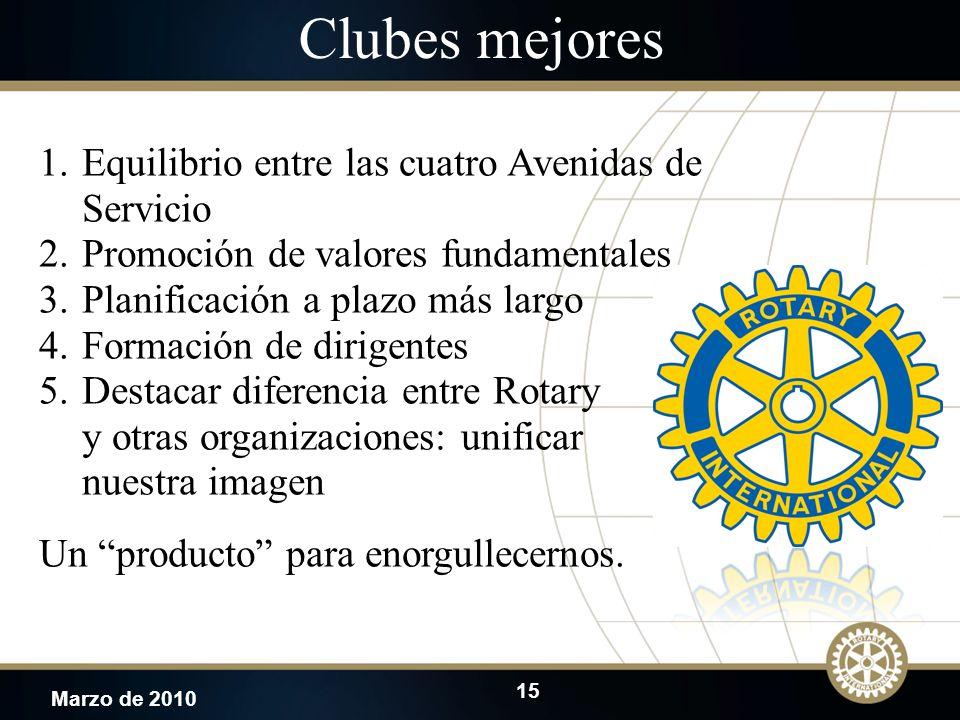 15 Marzo de 2010 Clubes mejores 1.Equilibrio entre las cuatro Avenidas de Servicio 2.Promoción de valores fundamentales 3.Planificación a plazo más la