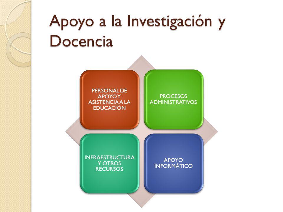 Apoyo a la Investigación y Docencia PERSONAL DE APOYO Y ASISTENCIA A LA EDUCACIÓN PROCESOS ADMINISTRATIVOS INFRAESTRUCTURA Y OTROS RECURSOS APOYO INFO