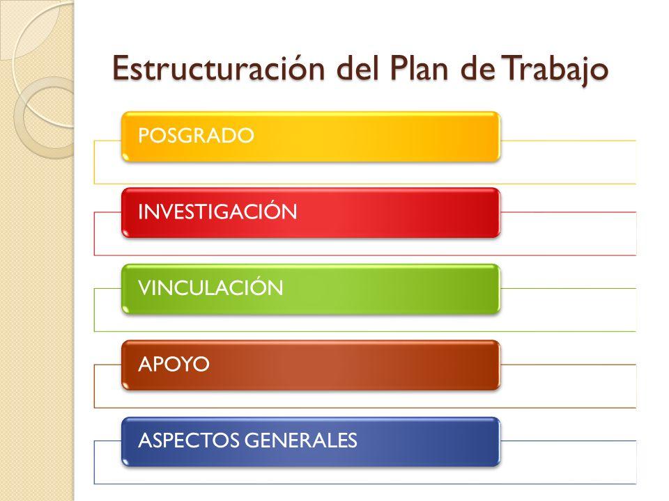 Estructuración del Plan de Trabajo POSGRADOINVESTIGACIÓNVINCULACIÓNAPOYOASPECTOS GENERALES
