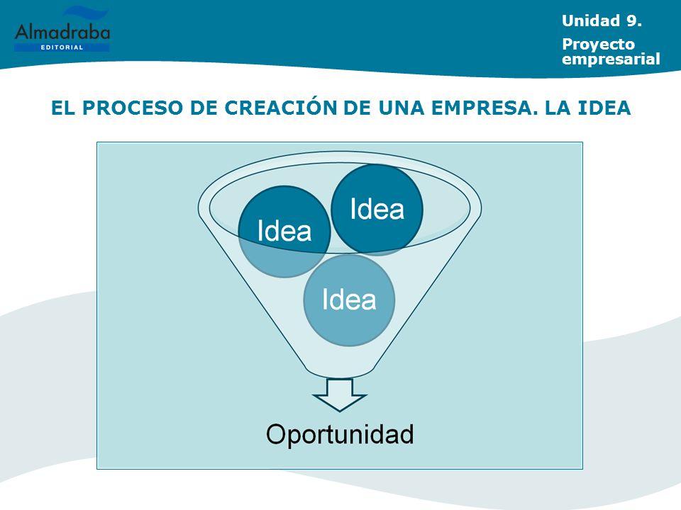 EL PROCESO DE CREACIÓN DE UNA EMPRESA. LA IDEA Unidad 9. Proyecto empresarial