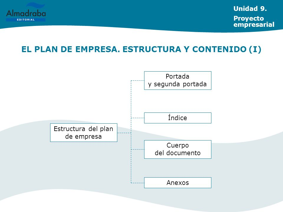EL PLAN DE EMPRESA. ESTRUCTURA Y CONTENIDO (I) Unidad 9. Proyecto empresarial Portada y segunda portada Índice Anexos Estructura del plan de empresa C
