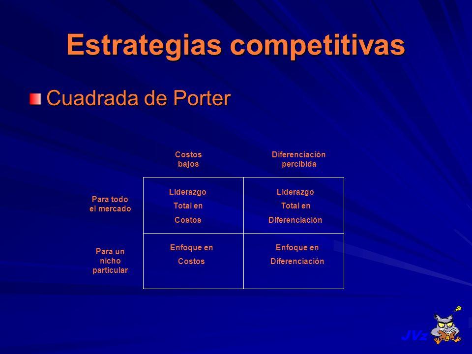 Estrategias competitivas Cuadrada de Porter Para un nicho particular Para todo el mercado Costos bajos Diferenciación percibida Liderazgo Total en Cos