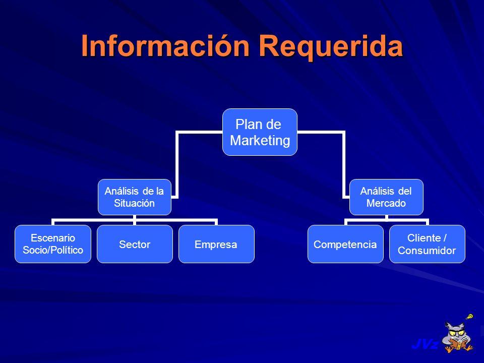 Información Requerida Plan de Marketing Análisis de la Situación Escenario Socio/Político SectorEmpresa Análisis del Mercado Competencia Cliente / Con