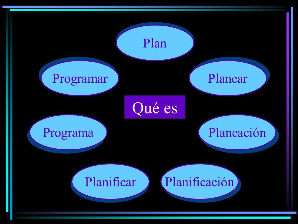 Es Tomar decisiones anticipadas: prever Organizar elementos Determinar qué pretendemos lograr qué se va a hacer cómo se va a hacer con qué se va a hacer Plan Planear Planeación Planificación Planificar Programa Programar