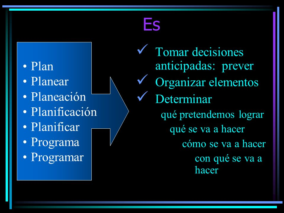 La Planificación Implica realizar un esquema de trabajo con anterioridad a la iniciación de una actividad Orienta y dirige el conjunto del proceso de enseñanza y de aprendizaje Organiza las situaciones de enseñanza y aprendizaje para que el aprendizaje se realice con el mínimo esfuerzo y máxima eficacia