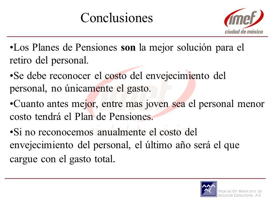 Conclusiones Los Planes de Pensiones son la mejor solución para el retiro del personal.