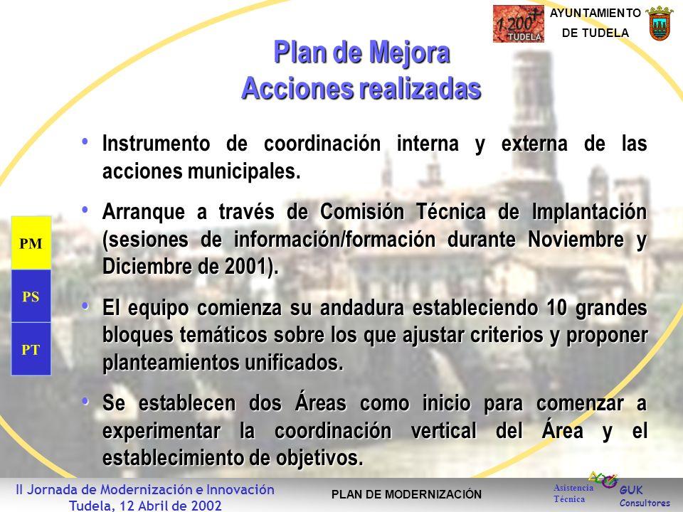 GUK Consultores AYUNTAMIENTO DE TUDELA Asistencia Técnica II Jornada de Modernización e Innovación Tudela, 12 Abril de 2002 PLAN DE MODERNIZACIÓN Plan
