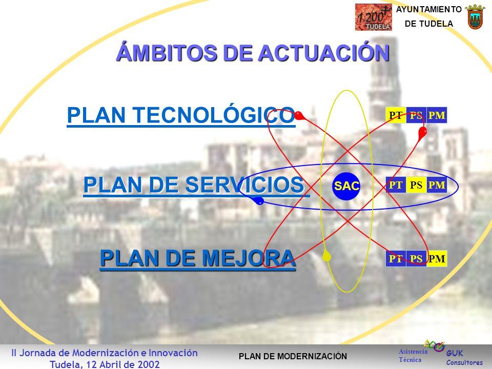 GUK Consultores AYUNTAMIENTO DE TUDELA Asistencia Técnica II Jornada de Modernización e Innovación Tudela, 12 Abril de 2002 PLAN DE MODERNIZACIÓN PTPSPMPTPSPMPTPSPM PLAN TECNOLÓGICO PLAN TECNOLÓGICO PLAN DE SERVICIOS PLAN DE SERVICIOS PLAN DE MEJORA PLAN DE MEJORA SAC ÁMBITOS DE ACTUACIÓN