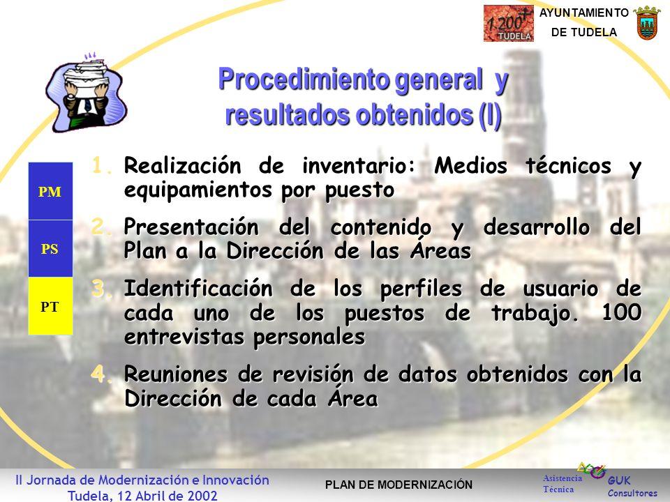 GUK Consultores AYUNTAMIENTO DE TUDELA Asistencia Técnica II Jornada de Modernización e Innovación Tudela, 12 Abril de 2002 PLAN DE MODERNIZACIÓN Proc