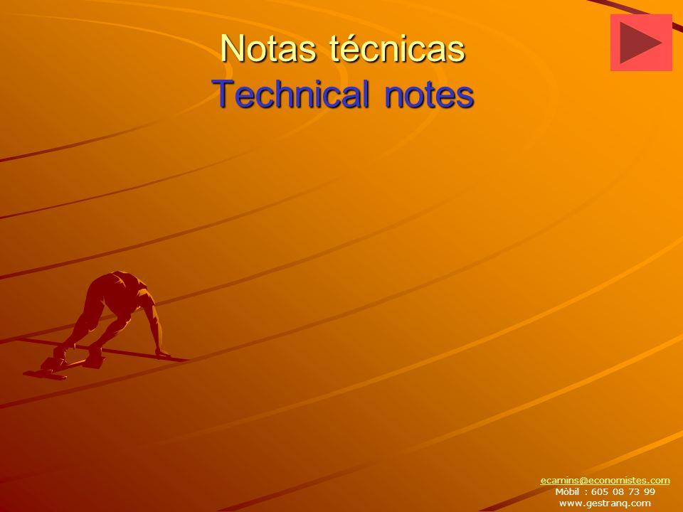 Notas técnicas Technical notes ecamins@economistes.com Mòbil : 605 08 73 99 www.gestranq.com