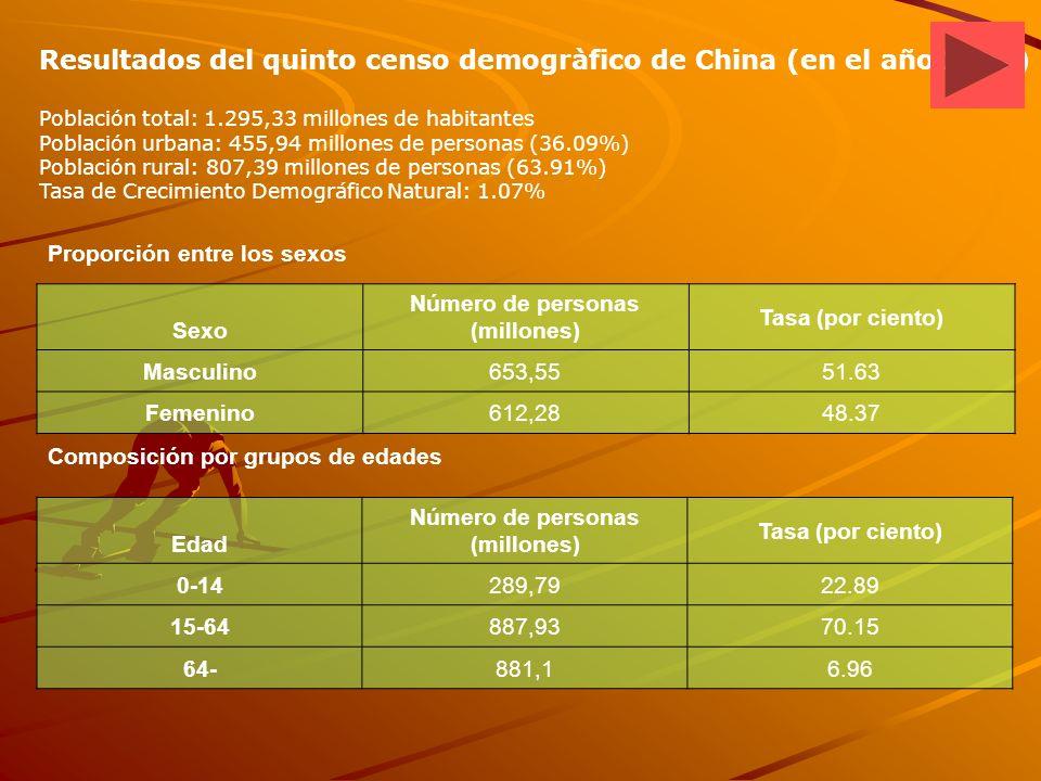Resultados del quinto censo demogràfico de China (en el año 2001) Población total: 1.295,33 millones de habitantes Población urbana: 455,94 millones de personas (36.09%) Población rural: 807,39 millones de personas (63.91%) Tasa de Crecimiento Demográfico Natural: 1.07% Proporción entre los sexos Sexo Número de personas (millones) Tasa (por ciento) Masculino653,5551.63 Femenino612,2848.37 Composición por grupos de edades Edad Número de personas (millones) Tasa (por ciento) 0-14289,7922.89 15-64887,9370.15 64-881,16.96