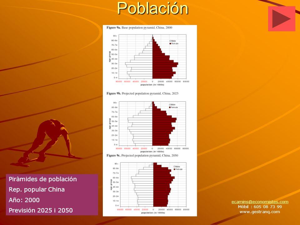 Población Piràmides de población Rep.