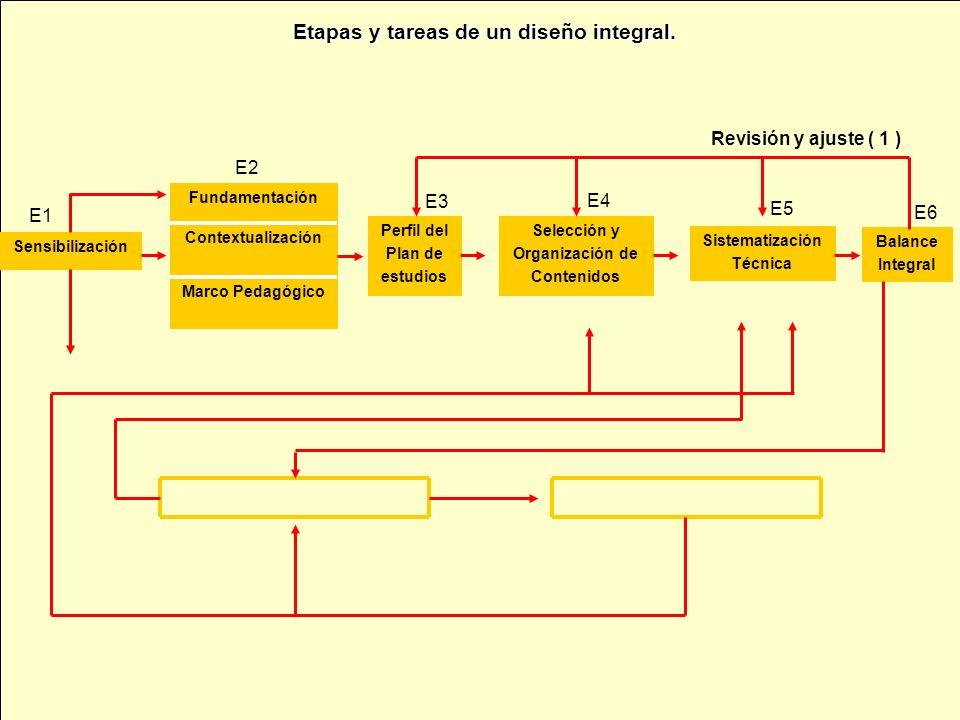 Sensibilización Marco Pedagógico Contextualización Fundamentación Perfil del Plan de estudios Selección y Organización de Contenidos Sistematización Técnica Balance Integral Revisión y ajuste ( 1 ) E1 E5 E3 E4 E2 E6