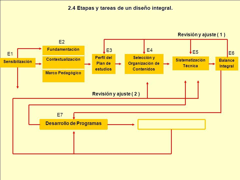 2.4 Etapas y tareas de un diseño integral.