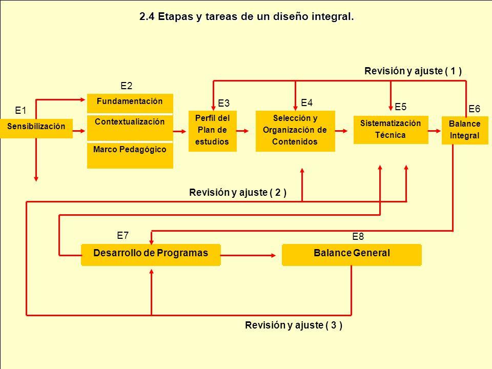 2.4 Etapas y tareas de un diseño integral. Sensibilización Marco Pedagógico Contextualización Fundamentación Perfil del Plan de estudios Selección y O