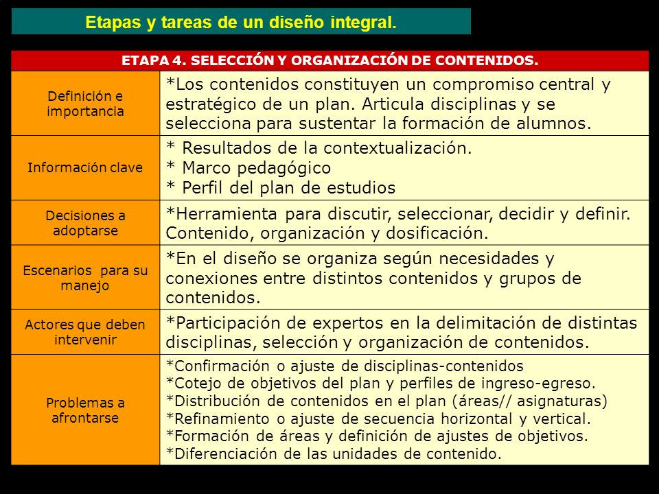 ETAPA 4. SELECCIÓN Y ORGANIZACIÓN DE CONTENIDOS. Definición e importancia *Los contenidos constituyen un compromiso central y estratégico de un plan.