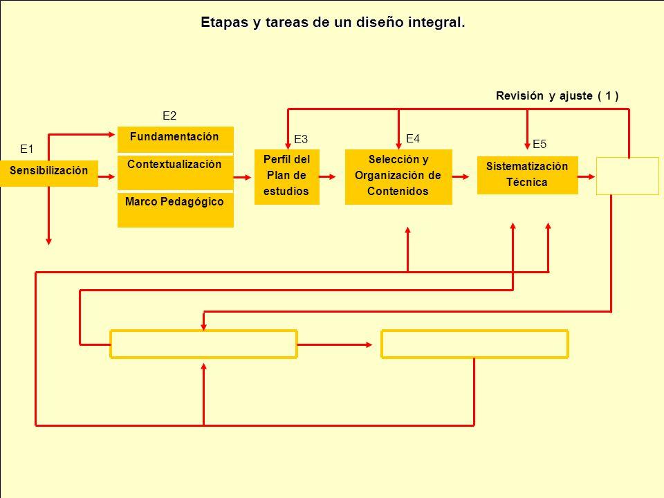 Sensibilización Marco Pedagógico Contextualización Fundamentación Perfil del Plan de estudios Selección y Organización de Contenidos Sistematización Técnica Revisión y ajuste ( 1 ) E1 E5 E3 E4 E2
