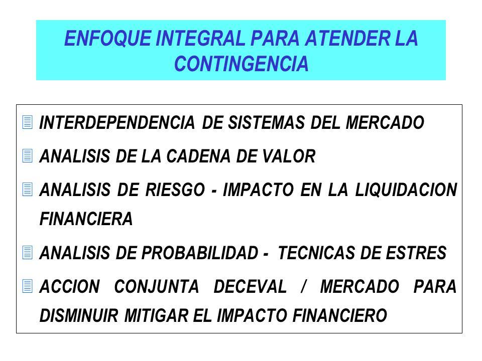 ENFOQUE INTEGRAL PARA ATENDER LA CONTINGENCIA 3 INTERDEPENDENCIA DE SISTEMAS DEL MERCADO 3 ANALISIS DE LA CADENA DE VALOR 3 ANALISIS DE RIESGO - IMPAC