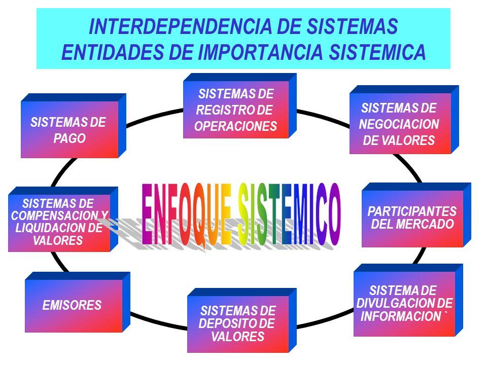 INTERDEPENDENCIA DE SISTEMAS ENTIDADES DE IMPORTANCIA SISTEMICA SISTEMAS DE PAGO SISTEMAS DE REGISTRO DE OPERACIONES SISTEMAS DE NEGOCIACION DE VALORE