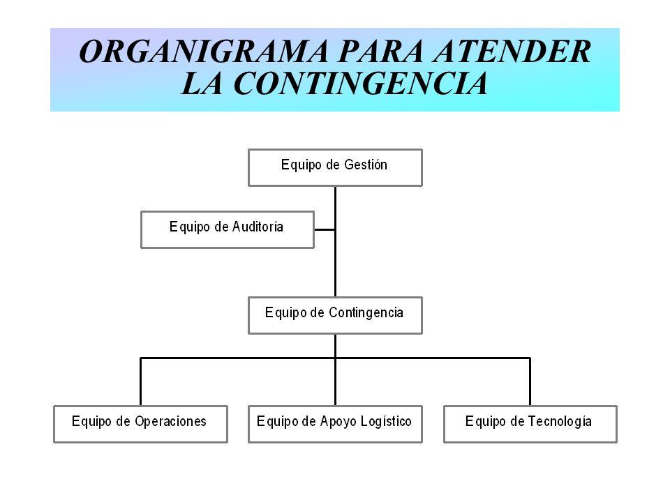 ORGANIGRAMA PARA ATENDER LA CONTINGENCIA