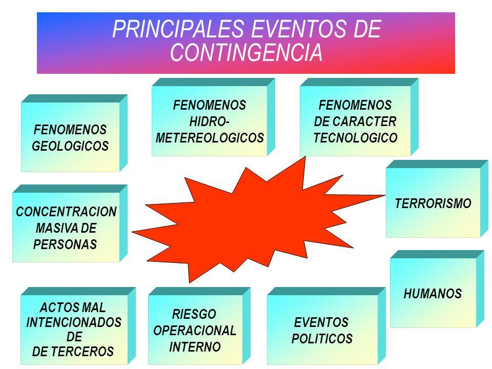 PRINCIPALES EVENTOS DE CONTINGENCIA CONCENTRACION MASIVA DE PERSONAS EVENTOS POLITICOS TERRORISMO ACTOS MAL INTENCIONADOS DE DE TERCEROS RIESGO OPERAC