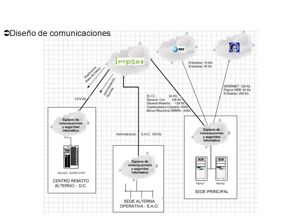 Ü Diseño de comunicaciones