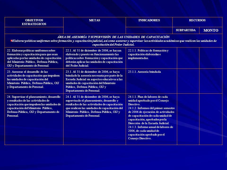 OBJETIVOS ESTRATEGICOS METASINDICADORESRECURSOS SUBPARTIDA MONTO ÁREA DE ASESORÍA Y SUPERVISIÓN DE LAS UNIDADES DE CAPACITACIÓN Elaborar políticas uni