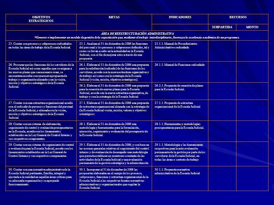 OBJETIVOS ESTRATEGICOS METASINDICADORESRECURSOS SUBPARTIDAMONTO ÁREA DE REESTRUCTURACIÓN ADMINISTRATIVA Generar e implementar un modelo de gestión de